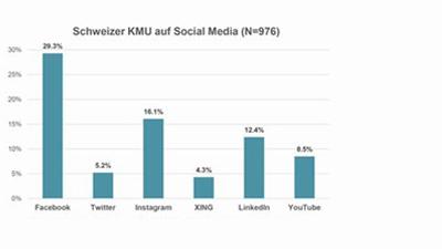Lediglich 1/3 der KMU's sind auf Social Media vertreten